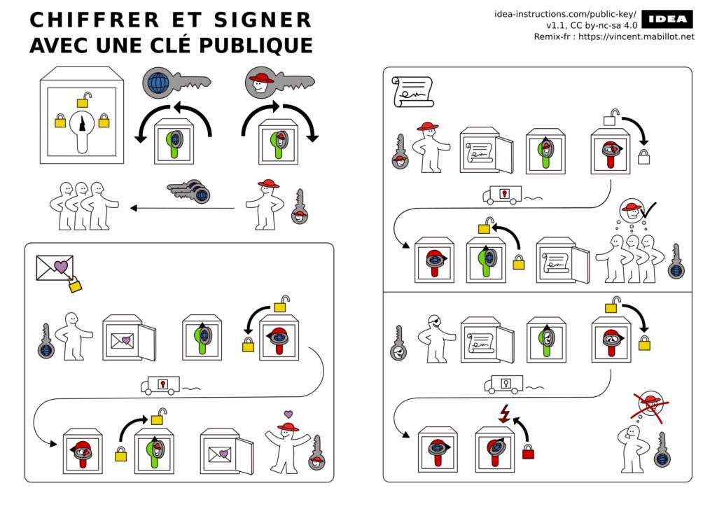 Chiffrer et signer